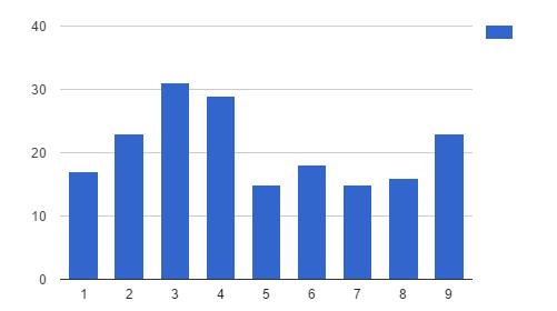 Статьи за 9 недель, график количества написанных материалов