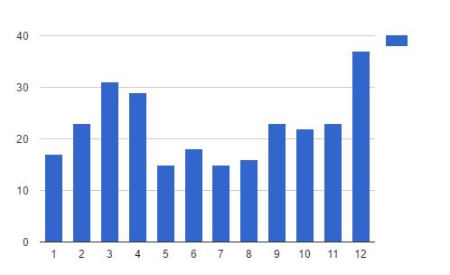 График статей за 12 недель